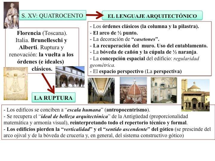 Vivirarte renacimiento quattrocento arquitectura for Arquitectura quattrocento y cinquecento