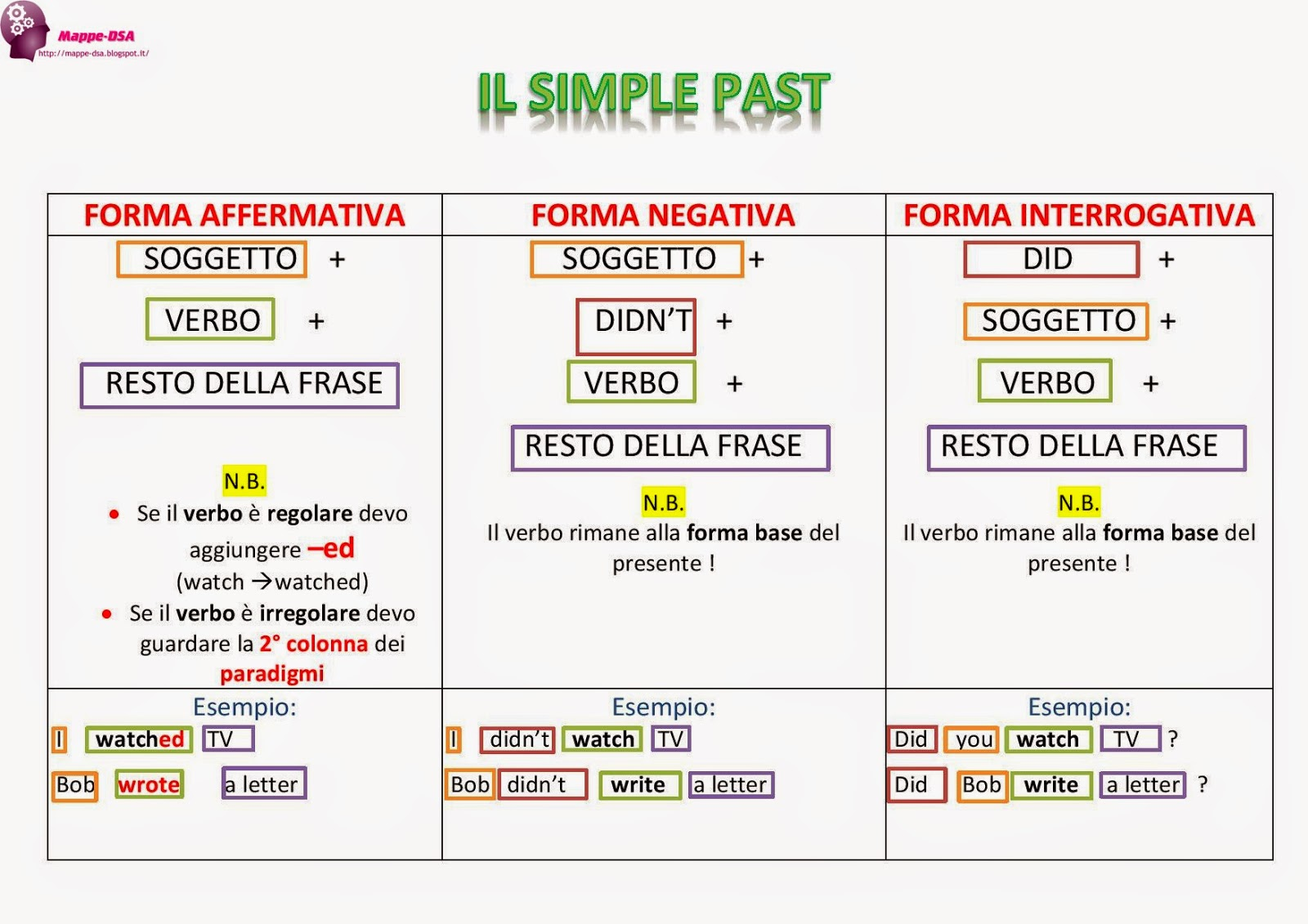 mappa tabella dsa inglese simple past