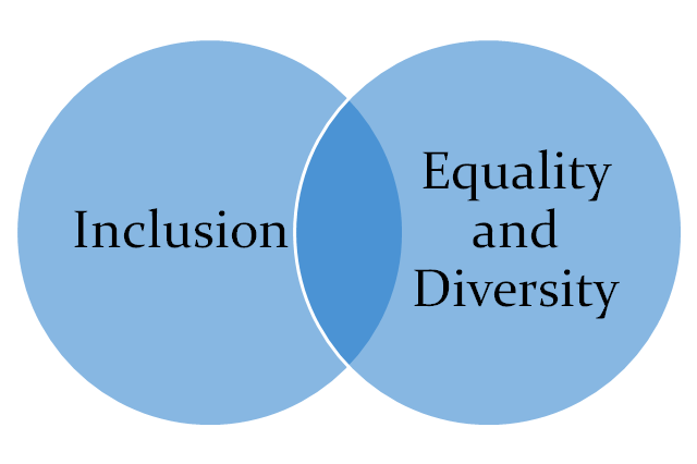 description of the legislation and codes of practice relating to diversity equality inclusion and di I need to describe legislations and codes of practice relating to equality, diversity, inclusion and discrimi.