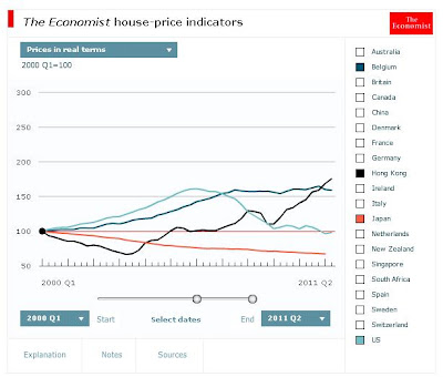 housing prices in real terms