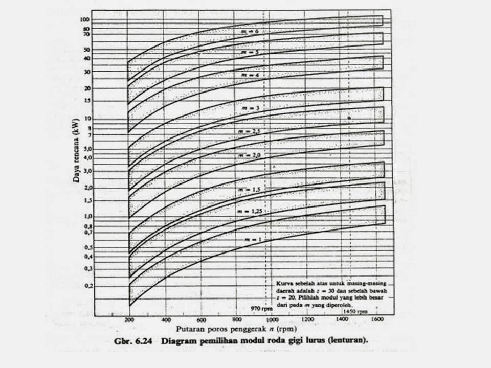 Kuliah elemen mesin definisi dan pengertian roda gigi design diagram pemilihan modul roda gigi lurus ccuart Images