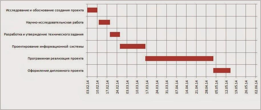 Как просто сделать диаграмму Ганта в Excel?