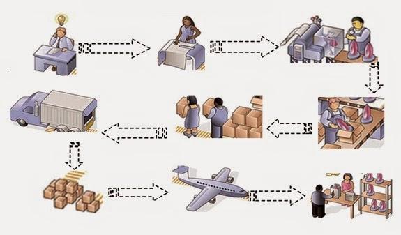 Respuesta y costo de la logística