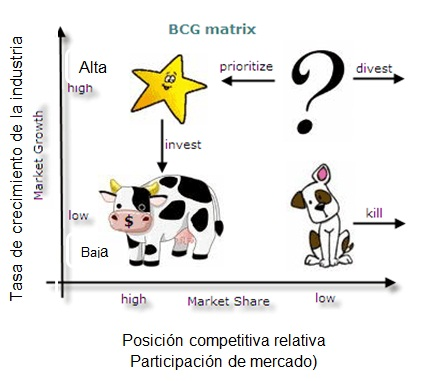 Matriz de Boston Consulting Group-plan de marketing
