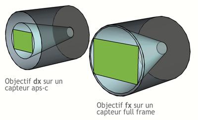dx fx: projection sur capteur aps-c et full frame