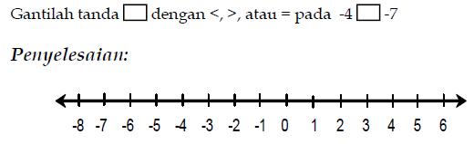 Materi matematika kelas 7 smp rumah matematika contoh 2 ccuart Gallery