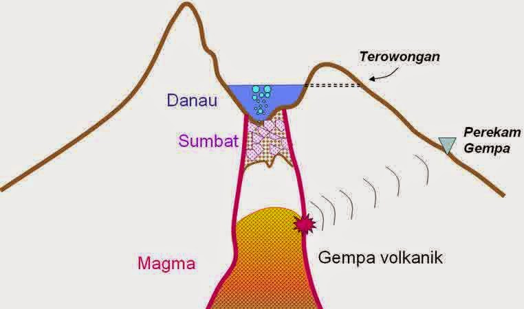 Pengertian Gempa bumi vulkanik