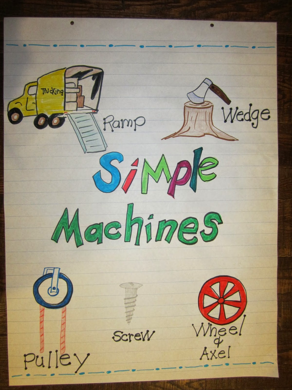 simple machines In this lesson, students will learn to identify the uses of compound machines,  recognise different simple machines that make up a compound machine and  name.