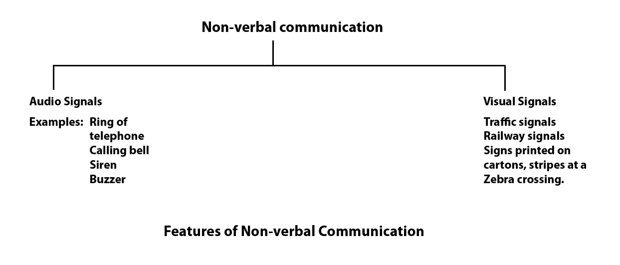 advantages of verbal communication Non-verbal communication has several advantages over verbal communication when the two are used in conjunction, communication quality is far superior to either one alone there are many situations where non-verbal communication is the best option and it carries a lot of importance studies vary, but all agree.