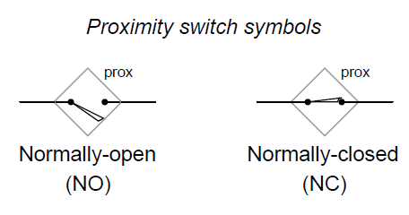 Many Proximity Switches, Though, Do Not Provide U201cdry Contactu201d Outputs.  Instead, Their Output Elements Are Transistors Configured Either To Source  Current Or ...
