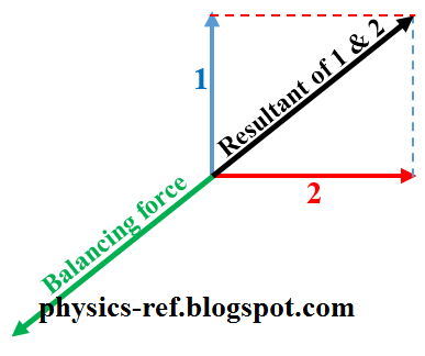 Physics 9702 Doubts Help Page 174 Physics Reference