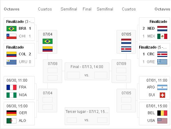 resultados partidos de hoy brasil2014 y calendario de