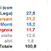 Campania i dati sulle intenzioni di voto per le elezioni 2013