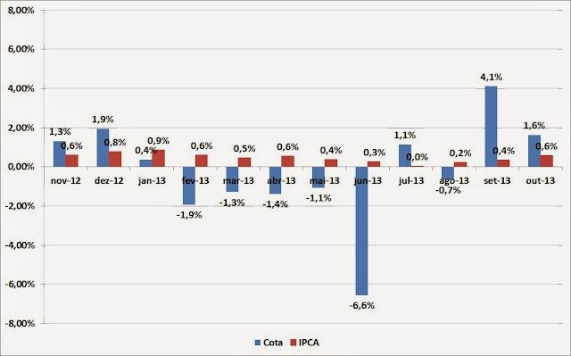 Carteira de Investimentos - Outubro de 2013