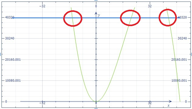 how to know if two functions intersect