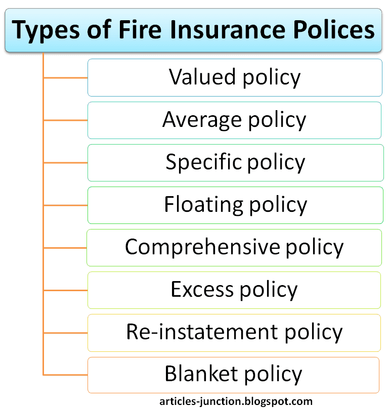 Types of Fire Insurance Polices