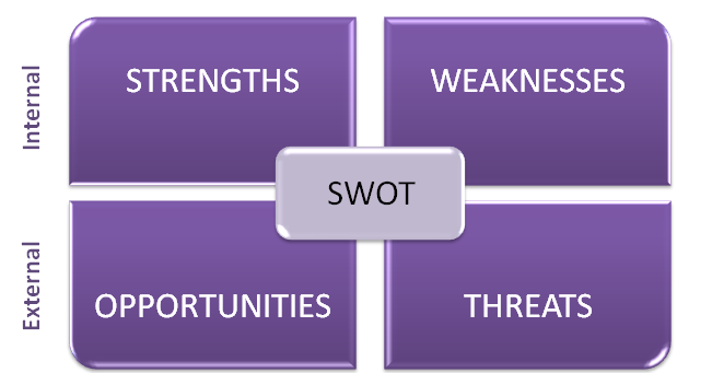 sony swot analysis essays Check out our top free essays on sony swot analysis to help you write your own essay.