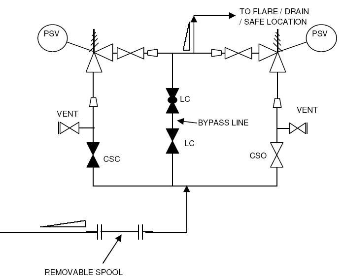 Typical Pid Arrangement Pressure Safety Valves A Hrefhttp