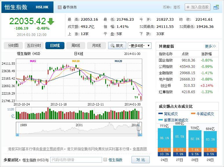 中国株コバンザメ投資 香港ハンセン指数20140130