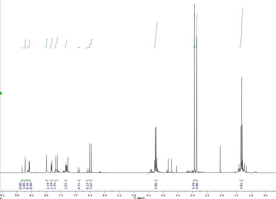 how to read h nmr ortho para