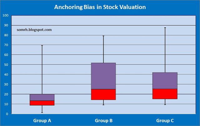 Anchoring Bias in Stock Valuation