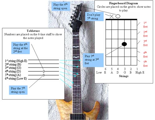 Music Guitar Chords: How to Read Guitar Tabs