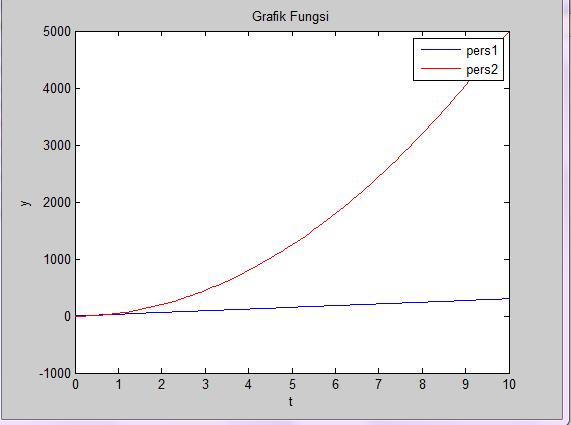 grafik matlab