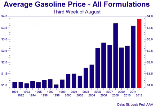 Gas Prices Set Record, Media Remain Silent