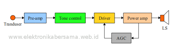 Blok diagram audio amplifier teknologi informatika dan jaringan blok diagram audio rumah ccuart Image collections