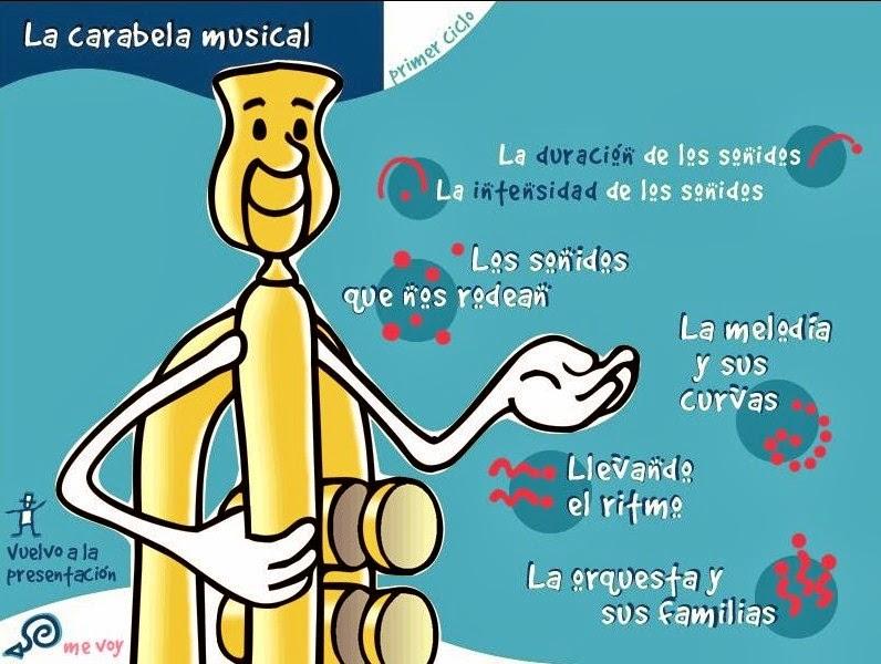 http://www.educa.jcyl.es/educacyl/cm/gallery/Recursos%20Boecillo/musica/carabela1/menu.htm