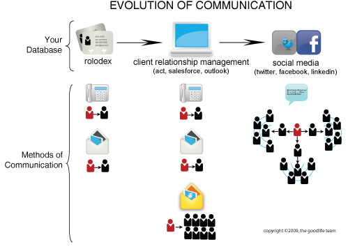 an evolution of online interaction and communication How people socially interact in online learning environments  communication  medium—in this case the cues filtered out of cmc systems—determine how.