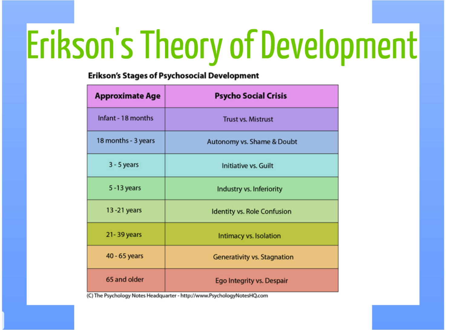 erik eriksons psychosocial development Psychosocial development with particular reference to generativity, the seventh   erikson's theory predicts that generativity as a psychosocial issue will gain.