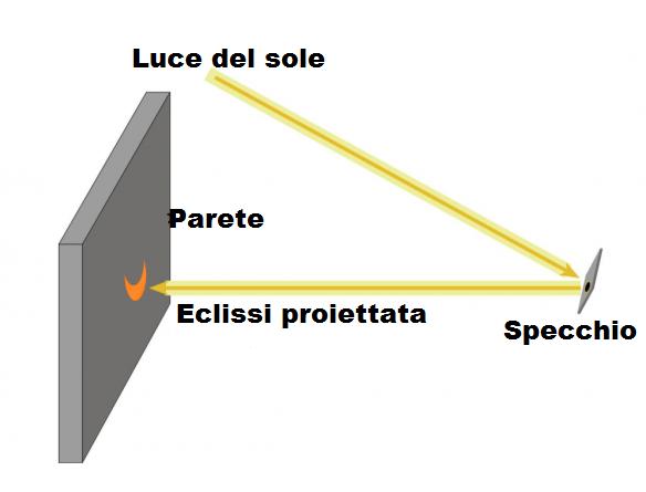 come guardare eclissi solare 20 marzo 2015