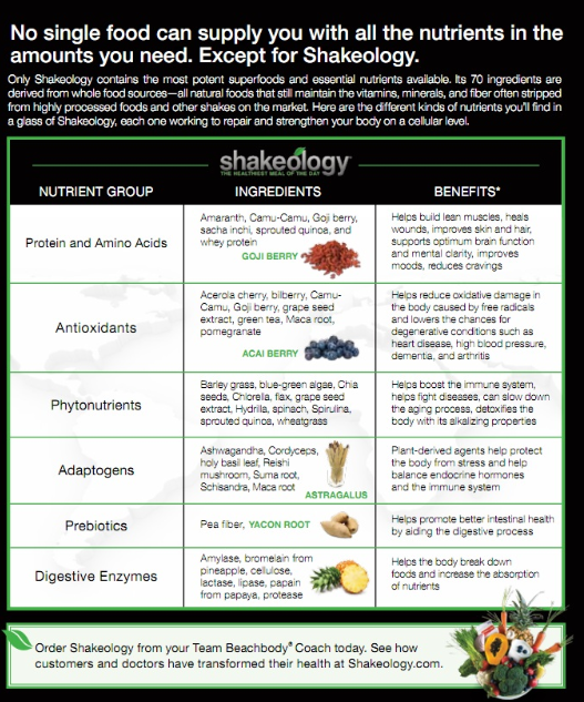 why shakeology works