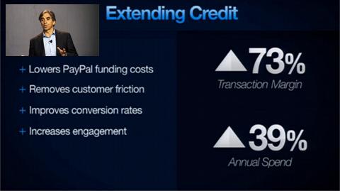 Crédit à la consommation selon PayPal