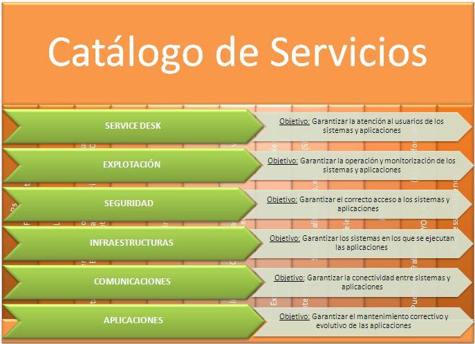 gobierno servicios: