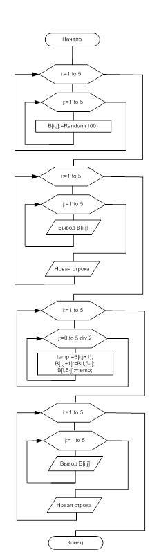Блок-схема обработки массива