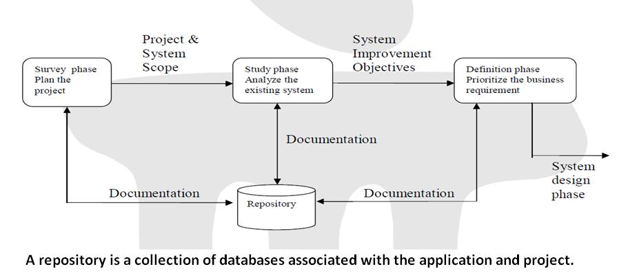 System analysis is the survey and planning of the project the study