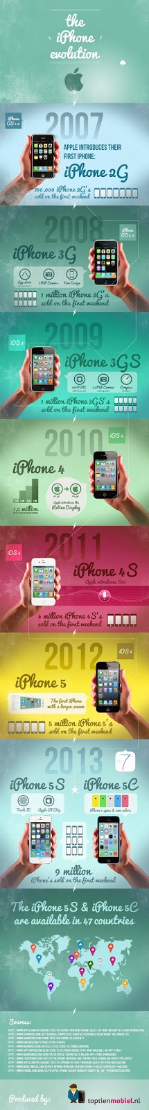 http://itechnow.com/infographic-the-evolution-of-the-iphone/