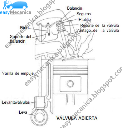 Easymecanica Cmo Diagnosticar Fallas De La Bomba De Gasolina