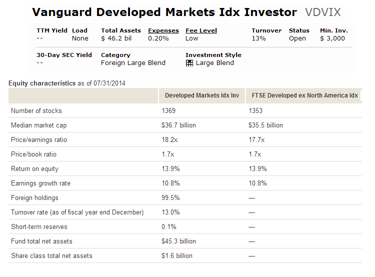 Vanguard Developed Markets Index Fund (VDVIX)