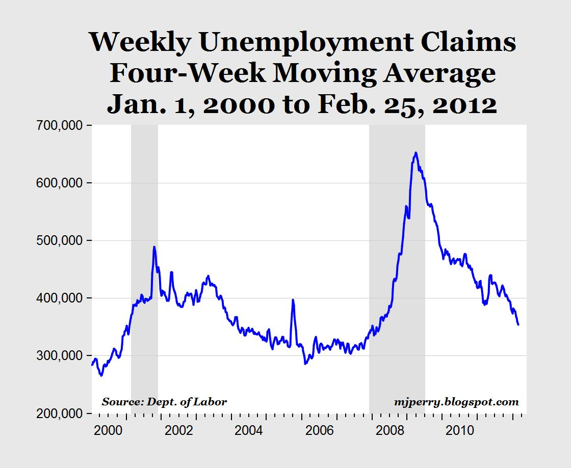 carpe diem jobless claims fall again to march 2008 level