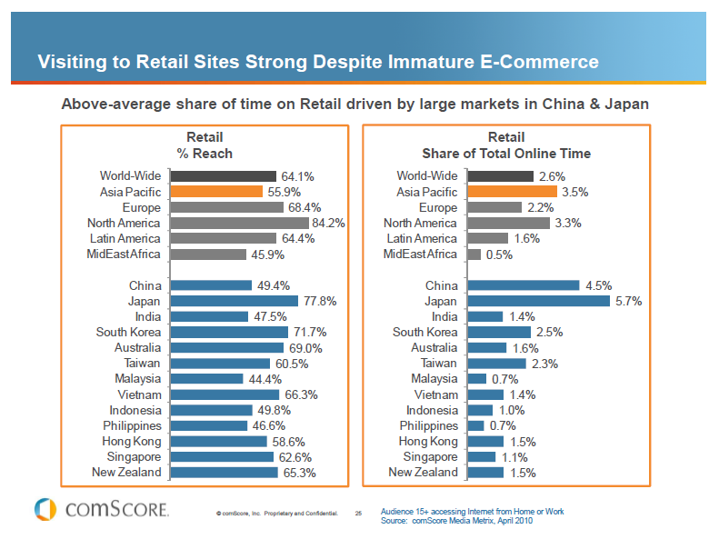 Future tech stat e commerce market potential for List of online retailers