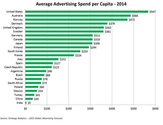 世界 国民1人当たり 年間広告費 2014年 アメリカ 日本