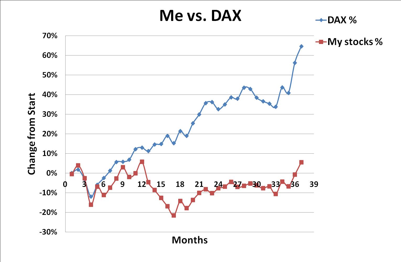 DAX, Me, versus, February, 2015