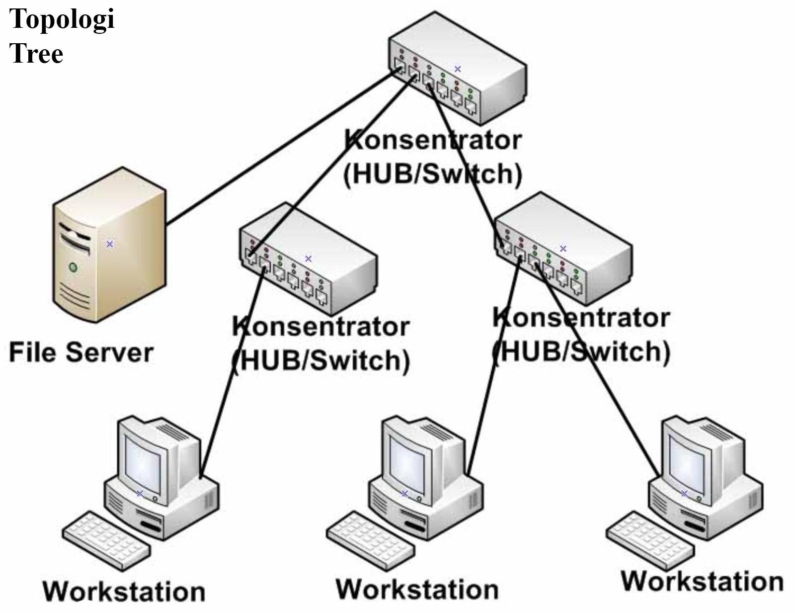 8 topologi jaringan komputer lengkap kelebihan dan kekurangannya topologi jaringan tree ccuart Gallery