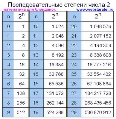 Степени числа два. Последовательные степени числа два от 0 до 29. Математика для блондинок.