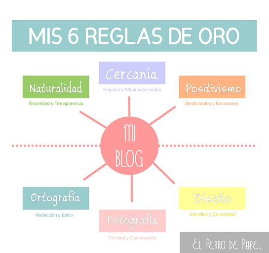 reglas de oro de un blogger