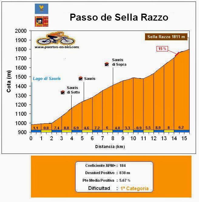 Altimetría Sella Razzo
