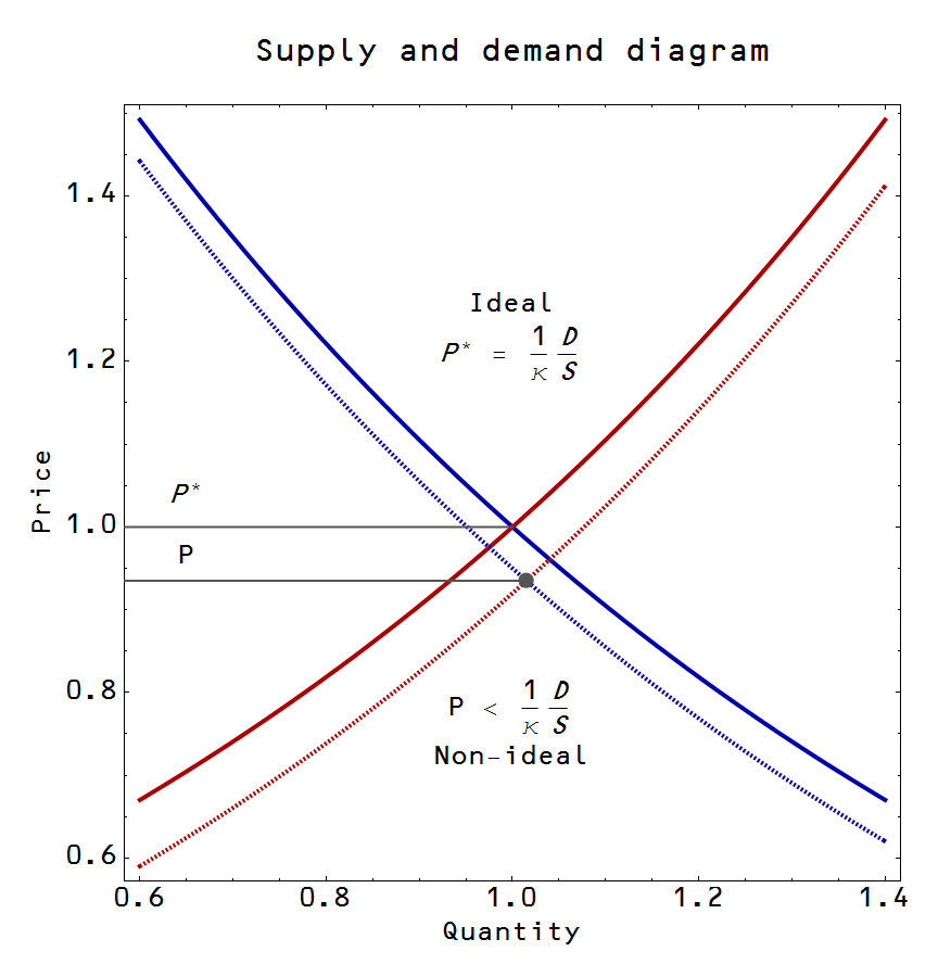 economics supply and demand Supply and demand of energy print ebf 200: supply and demand (review of basic economics) on the demand side of economics.